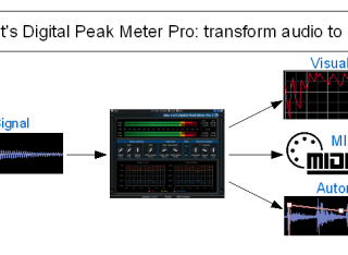 Blue Cat's DP Meter Pro - The Principle: Convert Audio to Visualization, MIDI CC And Automation