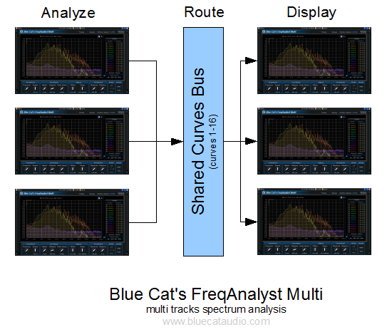 Blue Cat's FreqAnalyst Multi - Multi tracks spectrum analysis with Blue Cat Audio's exclusive data sharing technology.