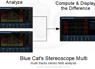 Blue Cat's StereoScope Multi - compute and visualize the difference between curves.