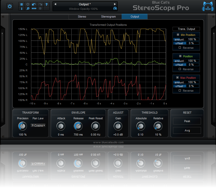 Blue Cat's StereoScope Pro - Output view: monitor the output parameters over time and apply a transform.