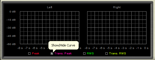 Step 09 - On the DPMP, hide all curves except the transformed peak envelope