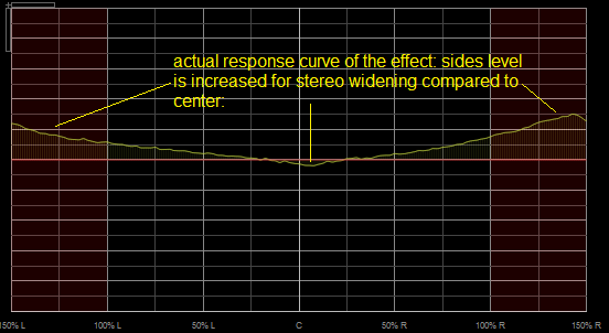 Step 10 - What you see is the actual transfer function of the effect chain (you can see the widening effect here)