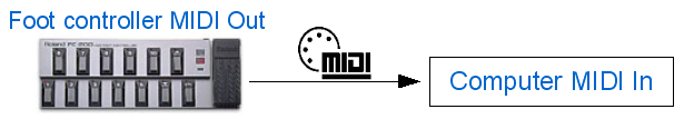 Step 00 - Connect the MIDI output of your foot controller to the MIDI input of your computer, launch and setup your host software