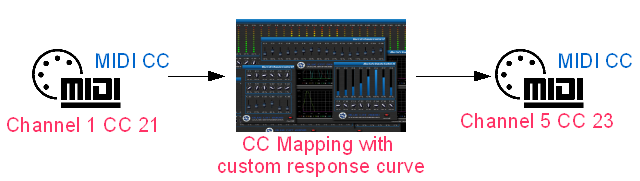 Step 07 - You now have a plug-in ready for CC Mapping, just connect whatever you want to its input and output