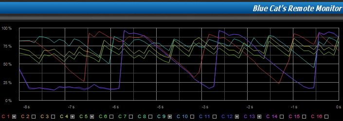 Step 15 - You can now monitor many tracks at once on a single  graph and compare relative levels of all instruments